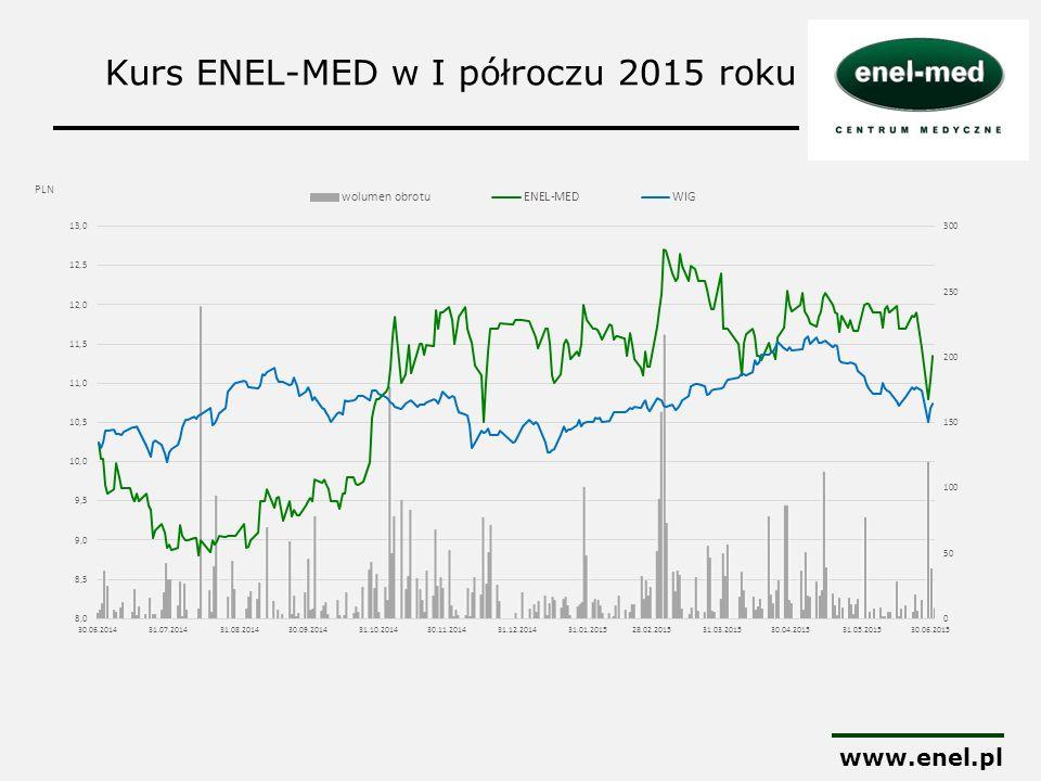 Kurs ENEL-MED w I półroczu 2015 roku www.enel.pl