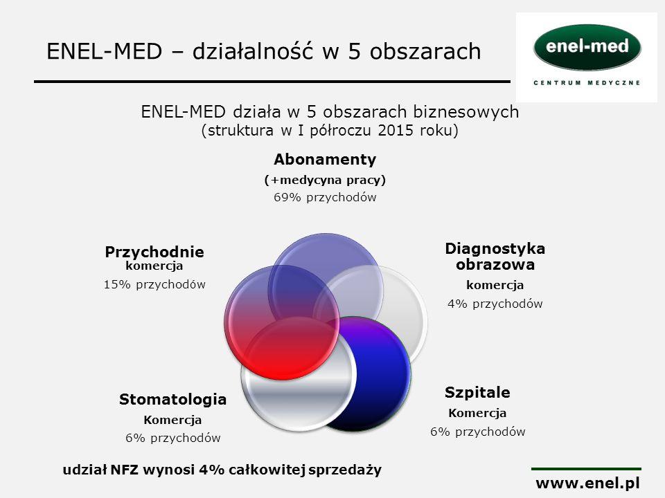 ENEL-MED – działalność w 5 obszarach www.enel.pl Abonamenty (+medycyna pracy) 69% przychodów Diagnostyka obrazowa komercja 4% przychodów Szpitale Kome