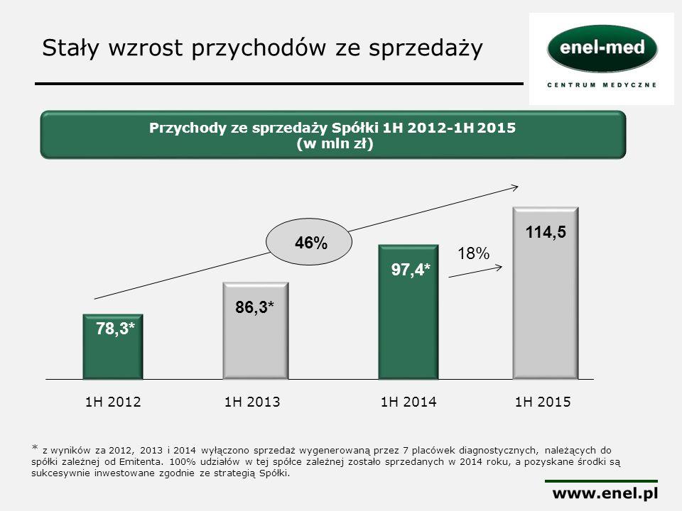 Stały wzrost przychodów ze sprzedaży Przychody ze sprzedaży Spółki 1H 2012-1H 2015 (w mln zł) 78,3* 1H 20121H 2013 * z wyników za 2012, 2013 i 2014 wy