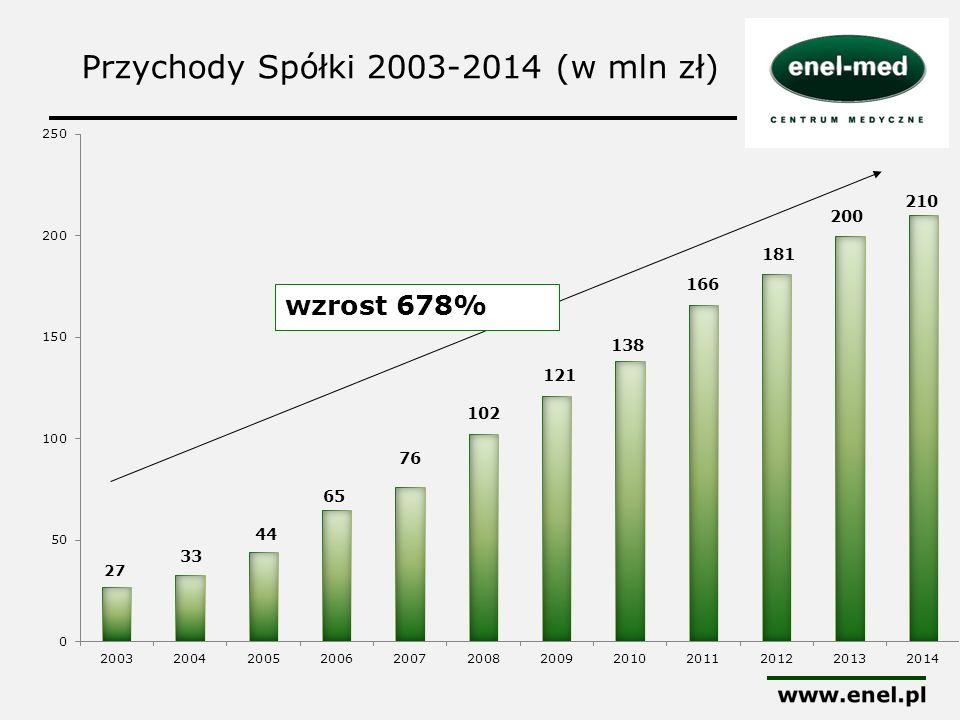 Przychody Spółki 2003-2014 (w mln zł)