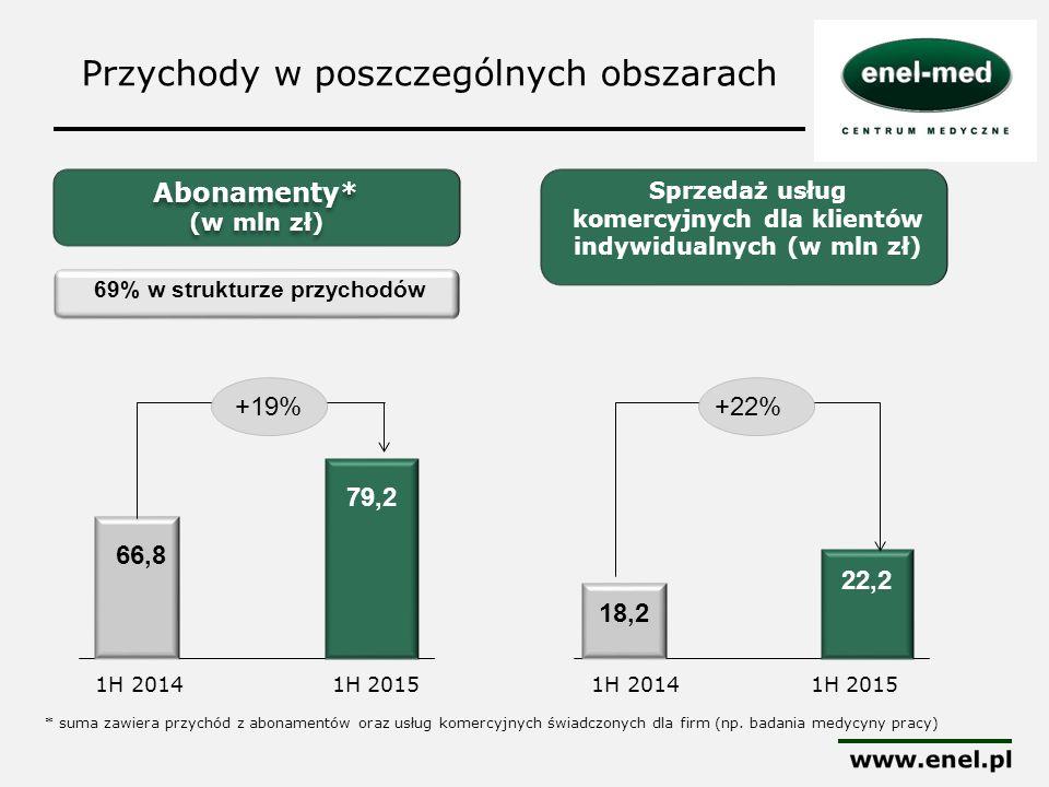 Przychody w poszczególnych obszarach Abonamenty* (w mln zł) Abonamenty* (w mln zł) 79,2 66,8 +19% 1H 20141H 2015 69% w strukturze przychodów Sprzedaż