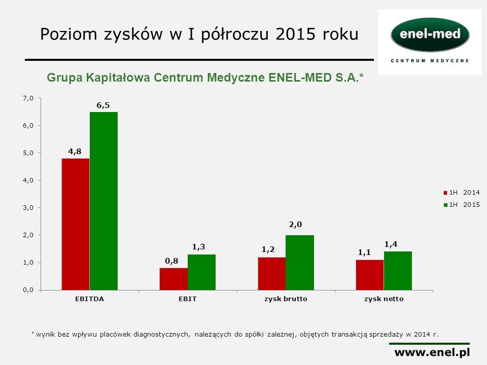 Poziom zysków w I półroczu 2015 roku Grupa Kapitałowa Centrum Medyczne ENEL-MED S.A.* * wynik bez wpływu placówek diagnostycznych, należących do spółk
