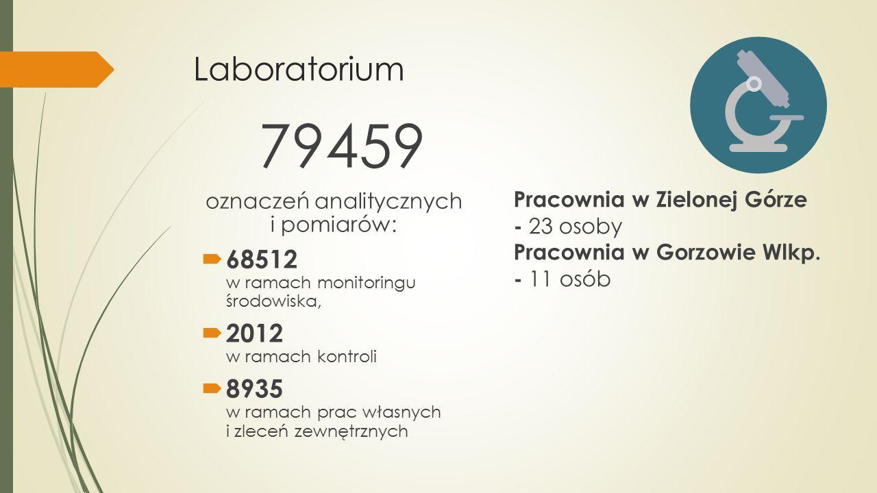 Laboratorium 79459 oznaczeń analitycznych i pomiarów:  68512 w ramach monitoringu środowiska,  2012 w ramach kontroli  8935 w ramach prac własnych i zleceń zewnętrznych Pracownia w Zielonej Górze - 23 osoby Pracownia w Gorzowie Wlkp.