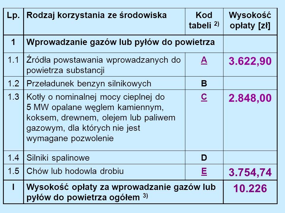 Lp.Rodzaj korzystania ze środowiskaKod tabeli 2) Wysokość opłaty [zł] 1Wprowadzanie gazów lub pyłów do powietrza 1.1Źródła powstawania wprowadzanych do powietrza substancji A 3.622,90 1.2Przeładunek benzyn silnikowychB 1.3Kotły o nominalnej mocy cieplnej do 5 MW opalane węglem kamiennym, koksem, drewnem, olejem lub paliwem gazowym, dla których nie jest wymagane pozwolenie C 2.848,00 1.4Silniki spalinoweD 1.5Chów lub hodowla drobiuE 3.754,74 IWysokość opłaty za wprowadzanie gazów lub pyłów do powietrza ogółem 3) 10.226
