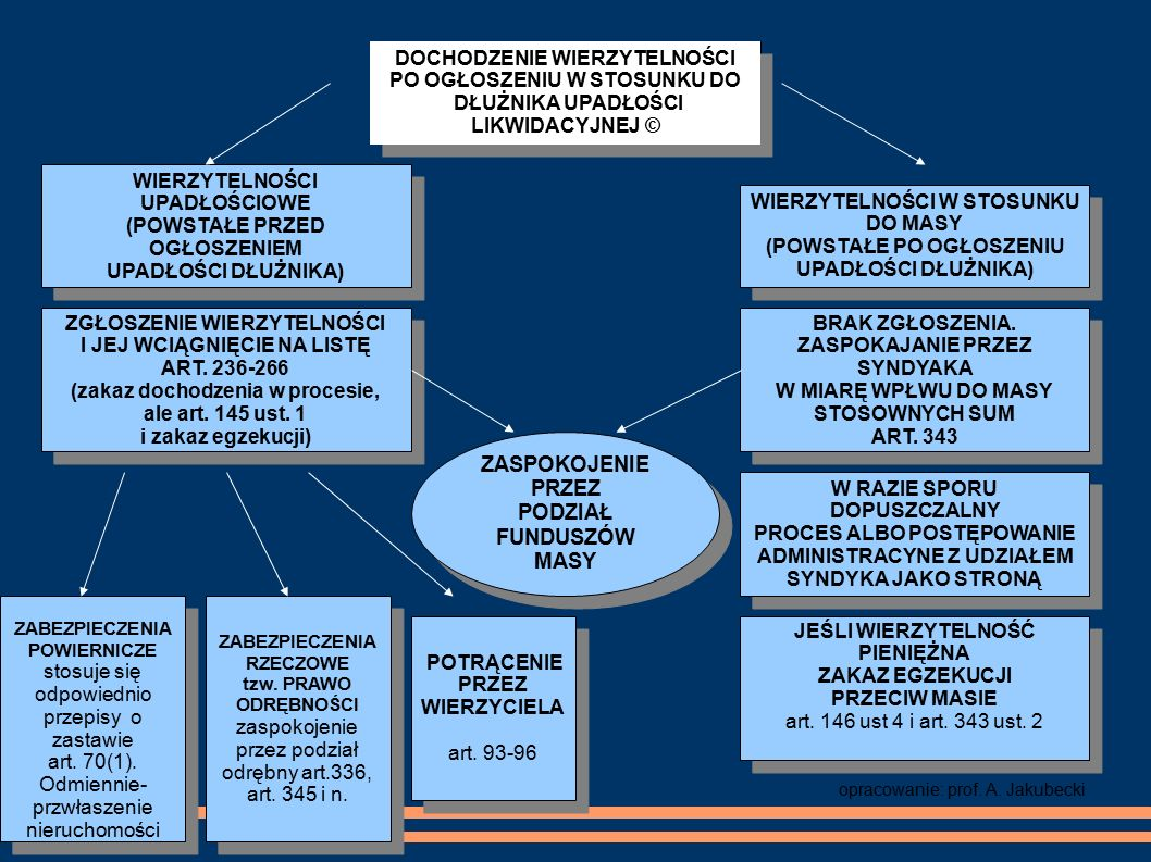 WIERZYTELNOŚCI UPADŁOŚCIOWE (POWSTAŁE PRZED OGŁOSZENIEM UPADŁOŚCI DŁUŻNIKA) WIERZYTELNOŚCI UPADŁOŚCIOWE (POWSTAŁE PRZED OGŁOSZENIEM UPADŁOŚCI DŁUŻNIKA) WIERZYTELNOŚCI W STOSUNKU DO MASY (POWSTAŁE PO OGŁOSZENIU UPADŁOŚCI DŁUŻNIKA) WIERZYTELNOŚCI W STOSUNKU DO MASY (POWSTAŁE PO OGŁOSZENIU UPADŁOŚCI DŁUŻNIKA) DOCHODZENIE WIERZYTELNOŚCI PO OGŁOSZENIU W STOSUNKU DO DŁUŻNIKA UPADŁOŚCI LIKWIDACYJNEJ © DOCHODZENIE WIERZYTELNOŚCI PO OGŁOSZENIU W STOSUNKU DO DŁUŻNIKA UPADŁOŚCI LIKWIDACYJNEJ © ZGŁOSZENIE WIERZYTELNOŚCI I JEJ WCIĄGNIĘCIE NA LISTĘ ART.