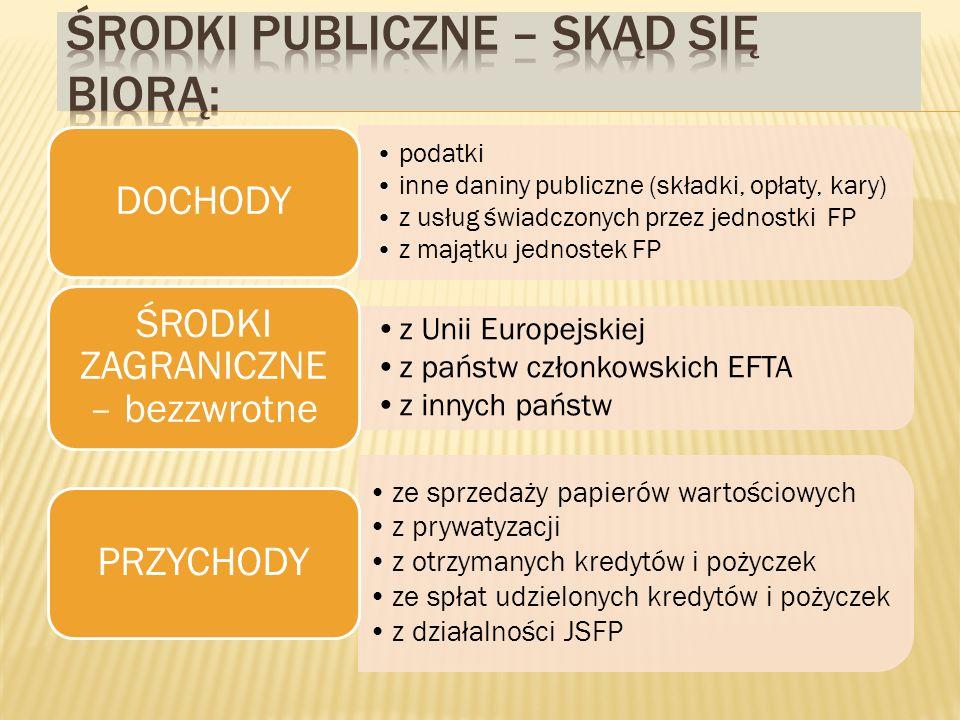 podatki inne daniny publiczne (składki, opłaty, kary) z usług świadczonych przez jednostki FP z majątku jednostek FP DOCHODY z Unii Europejskiej z państw członkowskich EFTA z innych państw ŚRODKI ZAGRANICZNE – bezzwrotne ze sprzedaży papierów wartościowych z prywatyzacji z otrzymanych kredytów i pożyczek ze spłat udzielonych kredytów i pożyczek z działalności JSFP PRZYCHODY