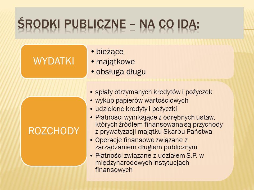 bieżące majątkowe obsługa długu WYDATKI spłaty otrzymanych kredytów i pożyczek wykup papierów wartościowych udzielone kredyty i pożyczki Płatności wynikające z odrębnych ustaw, których źródłem finansowana są przychody z prywatyzacji majątku Skarbu Państwa Operacje finansowe związane z zarządzaniem długiem publicznym Płatności związane z udziałem S.P.