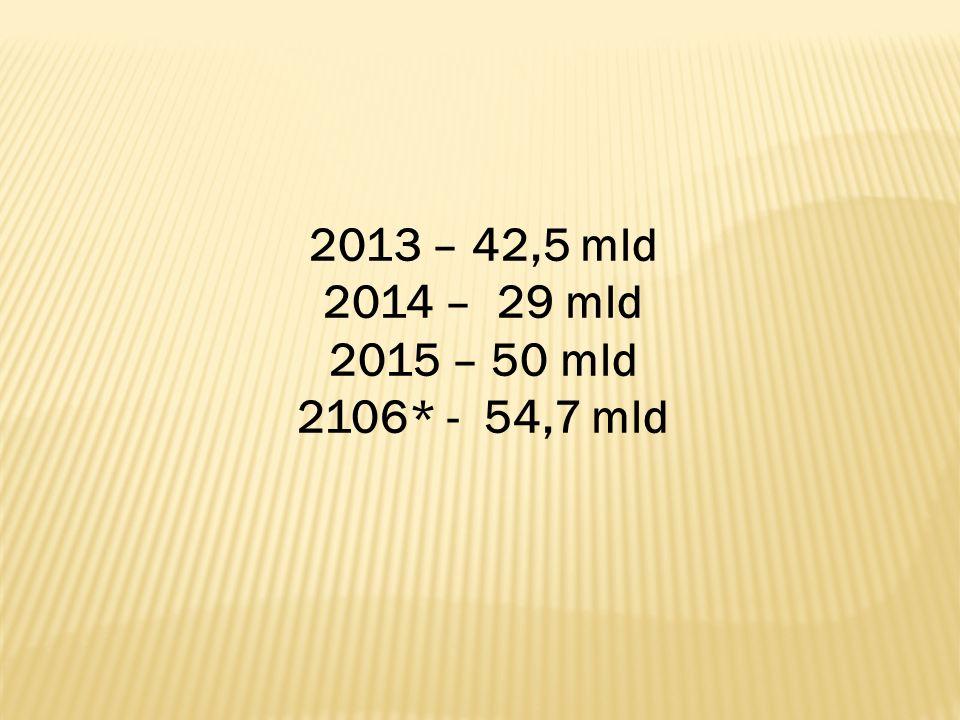 2013 – 42,5 mld 2014 – 29 mld 2015 – 50 mld 2106* - 54,7 mld
