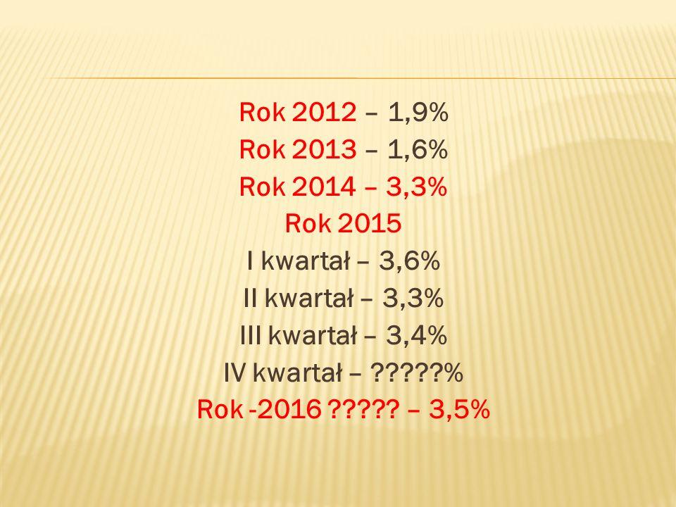 Rok 2012 – 1,9% Rok 2013 – 1,6% Rok 2014 – 3,3% Rok 2015 I kwartał – 3,6% II kwartał – 3,3% III kwartał – 3,4% IV kwartał – ?????% Rok -2016 ????.
