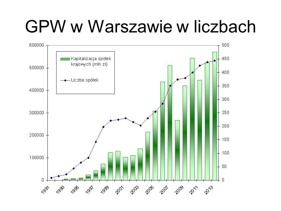 GPW w Warszawie w liczbach