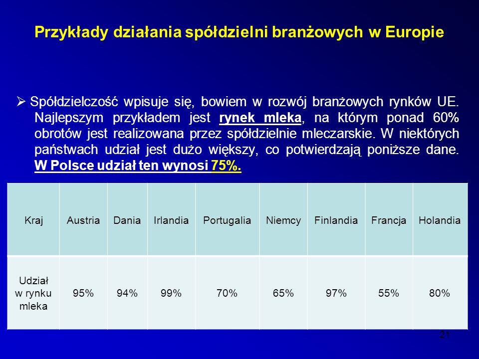 Przykłady działania spółdzielni branżowych w Europie  Spółdzielczość wpisuje się, bowiem w rozwój branżowych rynków UE.