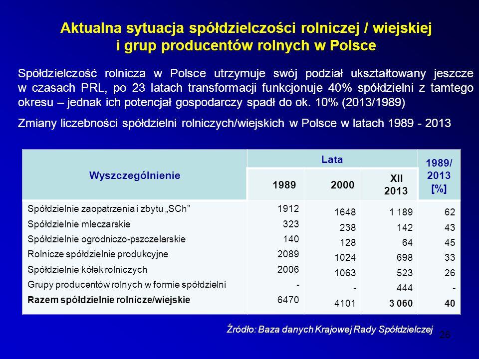 Aktualna sytuacja spółdzielczości rolniczej / wiejskiej i grup producentów rolnych w Polsce Spółdzielczość rolnicza w Polsce utrzymuje swój podział ukształtowany jeszcze w czasach PRL, po 23 latach transformacji funkcjonuje 40% spółdzielni z tamtego okresu – jednak ich potencjał gospodarczy spadł do ok.