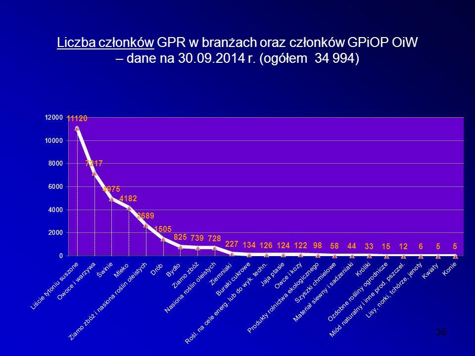 Liczba członków GPR w branżach oraz członków GPiOP OiW – dane na 30.09.2014 r. (ogółem 34 994) 36