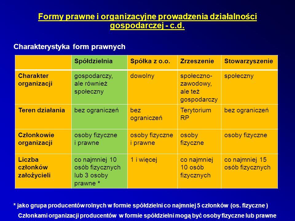 55 Szanse polskich rolników i potrzebne działania 4 główne źródła dochodów rolników:  Sprzedaż produktów (głównie surowce rolne)  Dopłaty bezpośrednie  Wspólna zorganizowana sprzedaż i zaopatrzenie (GPR, OP, Związki GPR, spółdzielnie rolnicze) – na lepszych warunkach  Dotacje UE na inwestycje – służące uzyskiwaniu części wartości dodanej Na ok.