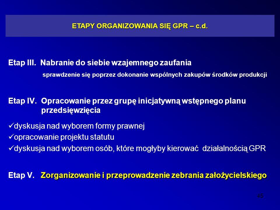 ETAPY ORGANIZOWANIA SIĘ GPR – c.d.Etap III.