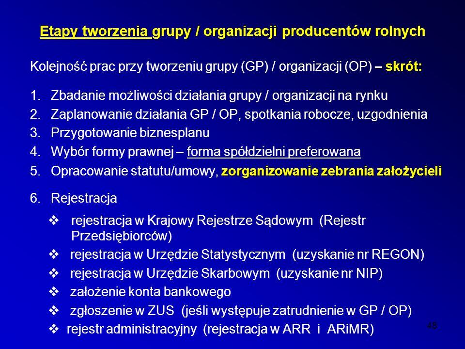 48 Etapy tworzenia grupy / organizacji producentów rolnych – skrót: Kolejność prac przy tworzeniu grupy (GP) / organizacji (OP) – skrót: 1.