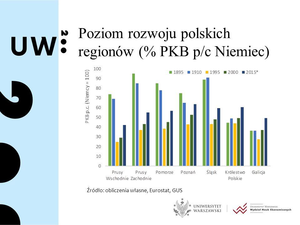 Poziom rozwoju polskich regionów (% PKB p/c Niemiec) Źródło: obliczenia własne, Eurostat, GUS