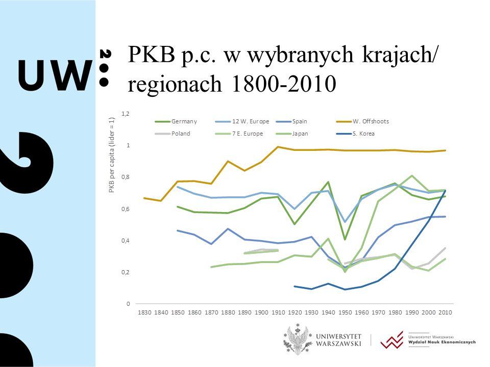 PKB p.c. w wybranych krajach/ regionach 1800-2010