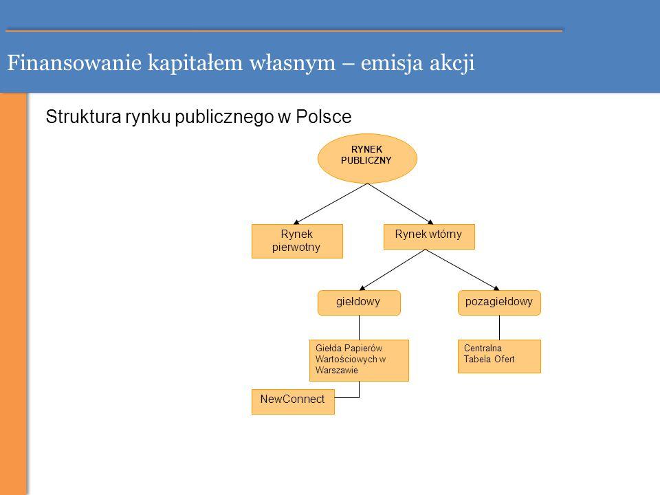 Finansowanie kapitałem własnym – emisja akcji Struktura rynku publicznego w Polsce RYNEK PUBLICZNY Rynek pierwotny Rynek wtórny giełdowypozagiełdowy G