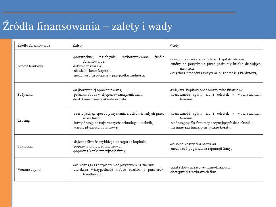 Źródła finansowania – zalety i wady Źr ó dło finansowania ZaletyWady Kredyt bankowy -powszechne, najchętniej wykorzystywane źr ó dło finansowania, -ła