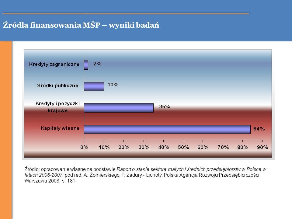 Źródła finansowania MŚP – wyniki badań Źródło: opracowanie własne na podstawie Raport o stanie sektora małych i średnich przedsiębiorstw w Polsce w la