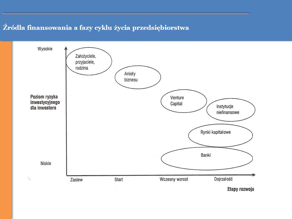 Finansowanie kapitałem własnym – emisja akcji Struktura rynku publicznego w Polsce RYNEK PUBLICZNY Rynek pierwotny Rynek wtórny giełdowypozagiełdowy Giełda Papierów Wartościowych w Warszawie Centralna Tabela Ofert NewConnect