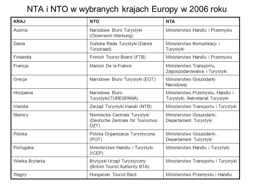 NTA i NTO w wybranych krajach Europy w 2006 roku KRAJNTONTA AustriaNarodowe Biuro Turystyki (Österreich Werbung) Ministerstwo Handlu i Przemysłu Dania