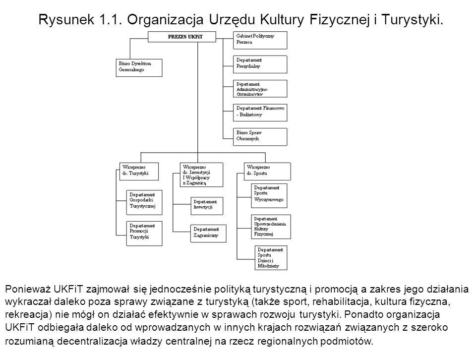 Rysunek 1.1. Organizacja Urzędu Kultury Fizycznej i Turystyki. Ponieważ UKFiT zajmował się jednocześnie polityką turystyczną i promocją a zakres jego