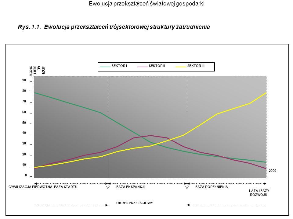 Ewolucja przekształceń światowej gospodarki Rys. 1.1. Ewolucja przekształceń trójsektorowej struktury zatrudnienia 0 10 20 30 40 50 60 70 80 90 LATA I