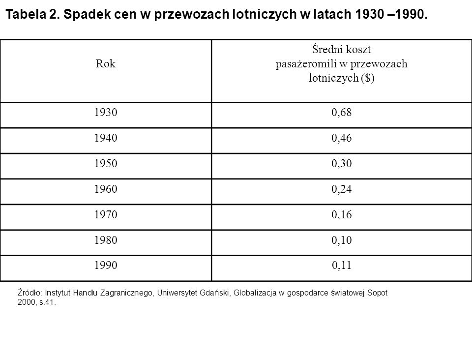 Tabela 2. Spadek cen w przewozach lotniczych w latach 1930 –1990. Rok Średni koszt pasażeromili w przewozach lotniczych ($) 19300,68 19400,46 19500,30