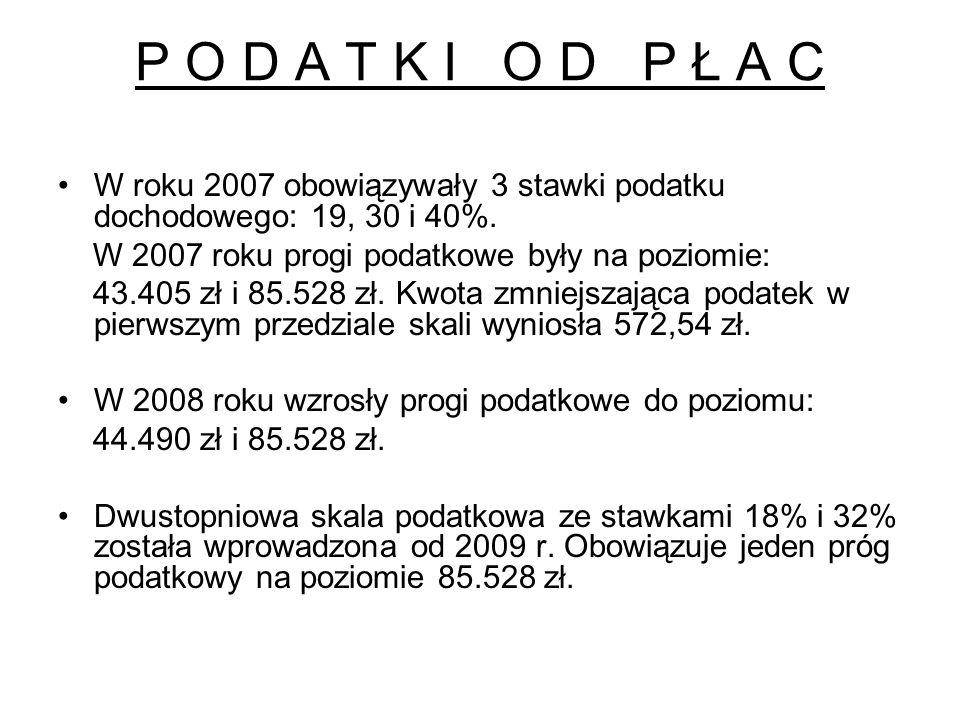 P O D A T K I O D P Ł A C W roku 2007 obowiązywały 3 stawki podatku dochodowego: 19, 30 i 40%. W 2007 roku progi podatkowe były na poziomie: 43.405 zł