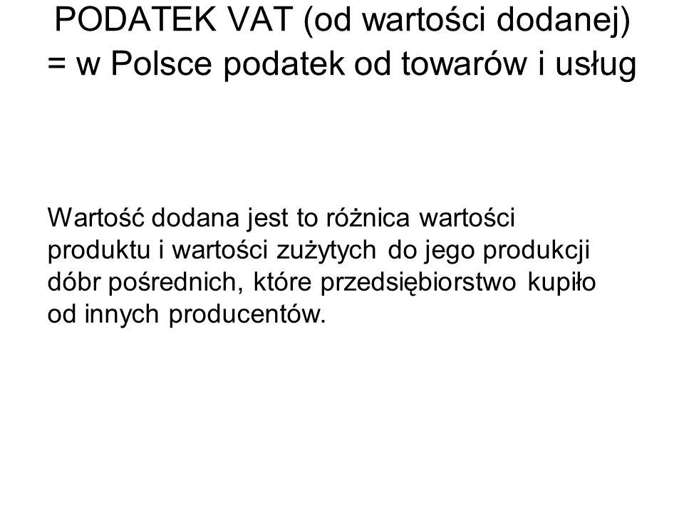 PODATEK VAT (od wartości dodanej) = w Polsce podatek od towarów i usług Wartość dodana jest to różnica wartości produktu i wartości zużytych do jego p