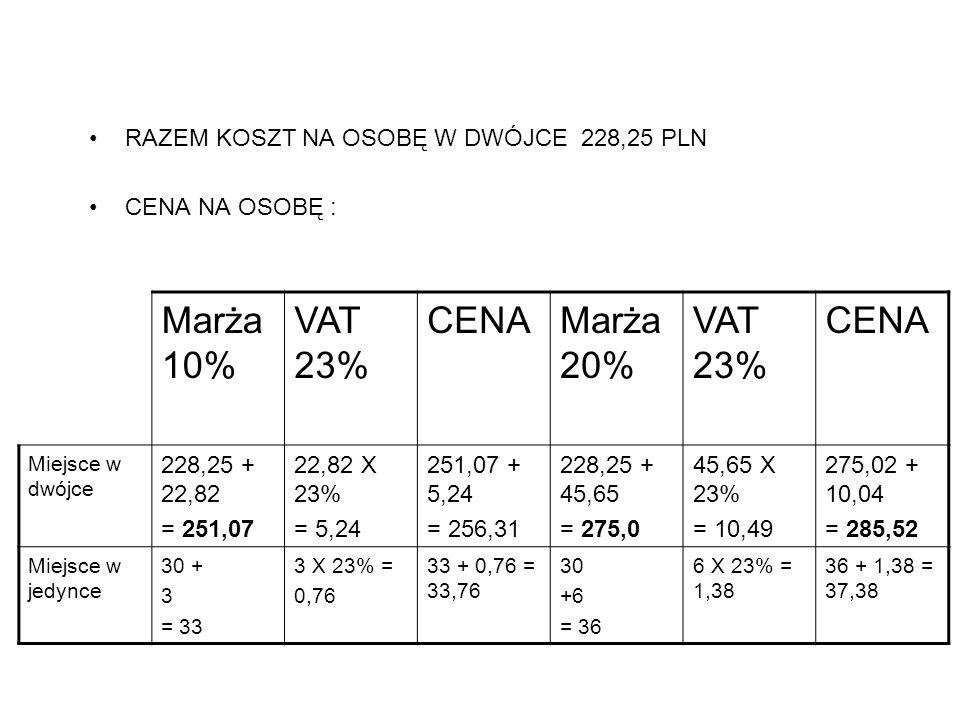 RAZEM KOSZT NA OSOBĘ W DWÓJCE 228,25 PLN CENA NA OSOBĘ : Marża 10% VAT 23% CENAMarża 20% VAT 23% CENA Miejsce w dwójce 228,25 + 22,82 = 251,07 22,82 X
