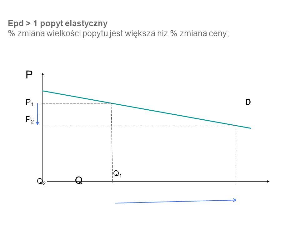 Epd > 1 popyt elastyczny % zmiana wielkości popytu jest większa niż % zmiana ceny; P P 1 D P 2 Q 1 Q 2 Q