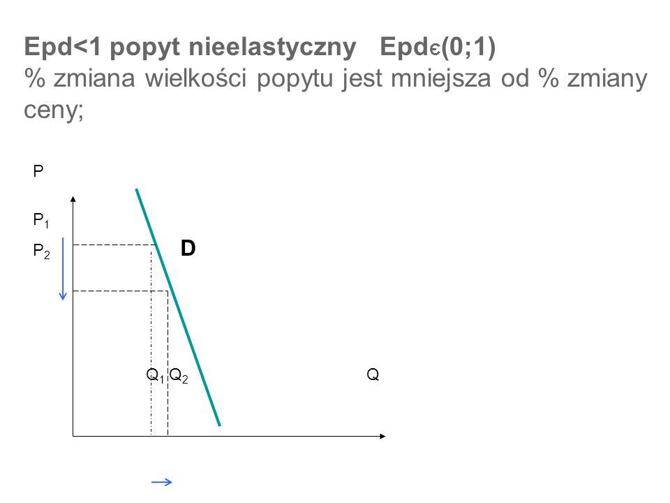 Epd<1 popyt nieelastyczny Epd Є (0;1) % zmiana wielkości popytu jest mniejsza od % zmiany ceny; P P 1 P 2 D Q 1 Q 2 Q