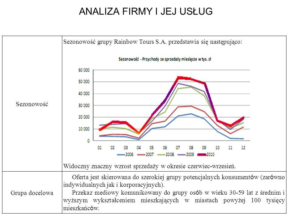 ANALIZA FIRMY I JEJ USŁUG Sezonowość Sezonowość grupy Rainbow Tours S.A. przedstawia się następująco: Widoczny znaczny wzrost sprzedaży w okresie czer