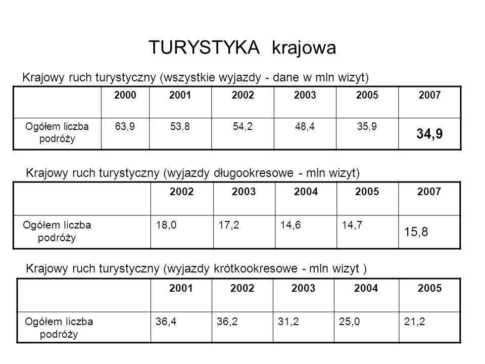 TURYSTYKA krajowa 200020012002200320052007 Ogółem liczba podróży 63,953,854,248,435,9 34,9 Krajowy ruch turystyczny (wszystkie wyjazdy - dane w mln wi