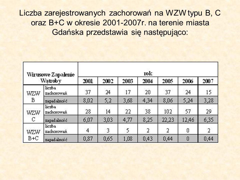 Liczba zarejestrowanych zachorowań na WZW typu B, C oraz B+C w okresie 2001-2007r. na terenie miasta Gdańska przedstawia się następująco: