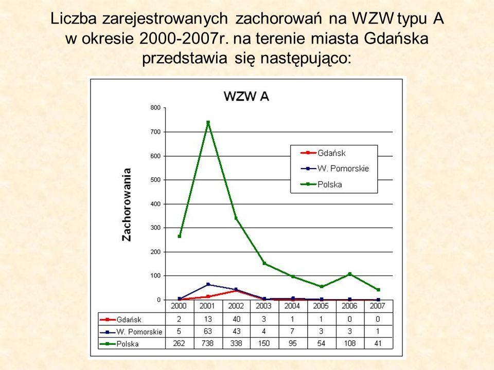 Liczba zarejestrowanych zachorowań na WZW typu A w okresie 2000-2007r. na terenie miasta Gdańska przedstawia się następująco: