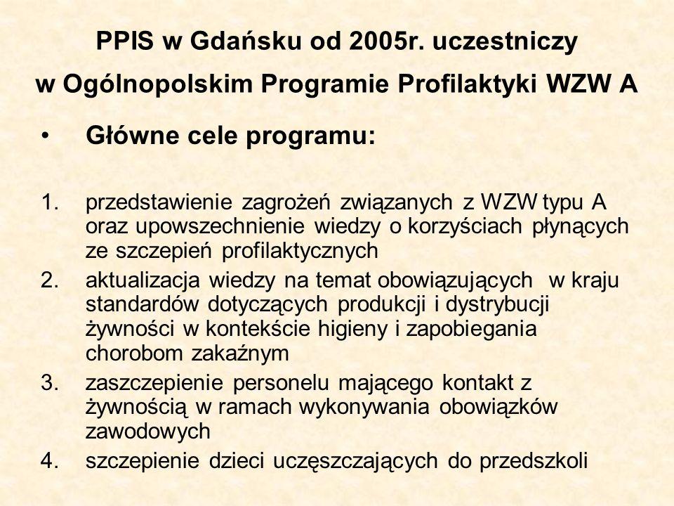 PPIS w Gdańsku od 2005r. uczestniczy w Ogólnopolskim Programie Profilaktyki WZW A Główne cele programu: 1.przedstawienie zagrożeń związanych z WZW typ