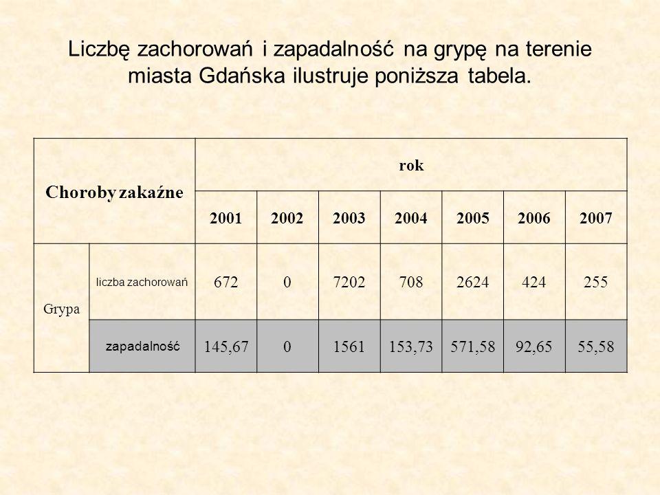 Liczbę zachorowań i zapadalność na grypę na terenie miasta Gdańska ilustruje poniższa tabela. Choroby zakaźne rok 2001200220032004200520062007 Grypa l