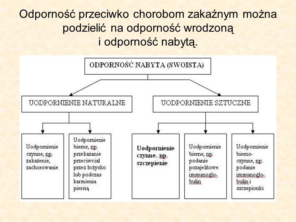 Obecnie nie ma szczepionki p/ko WZW typu C.