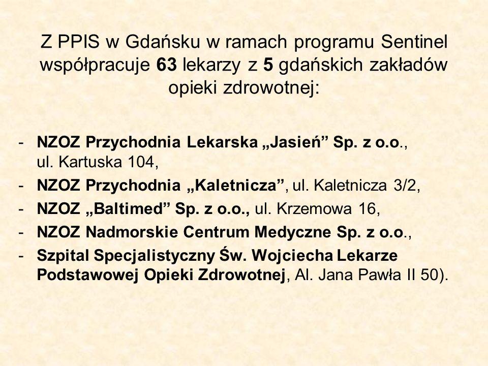 """Z PPIS w Gdańsku w ramach programu Sentinel współpracuje 63 lekarzy z 5 gdańskich zakładów opieki zdrowotnej: -NZOZ Przychodnia Lekarska """"Jasień"""" Sp."""