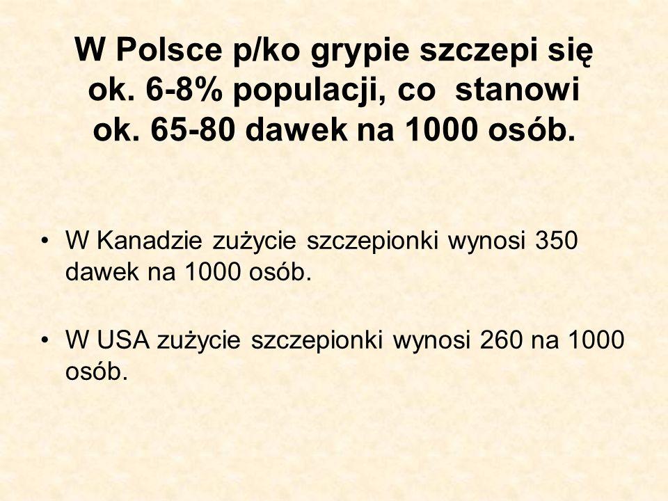 W Polsce p/ko grypie szczepi się ok. 6-8% populacji, co stanowi ok. 65-80 dawek na 1000 osób. W Kanadzie zużycie szczepionki wynosi 350 dawek na 1000