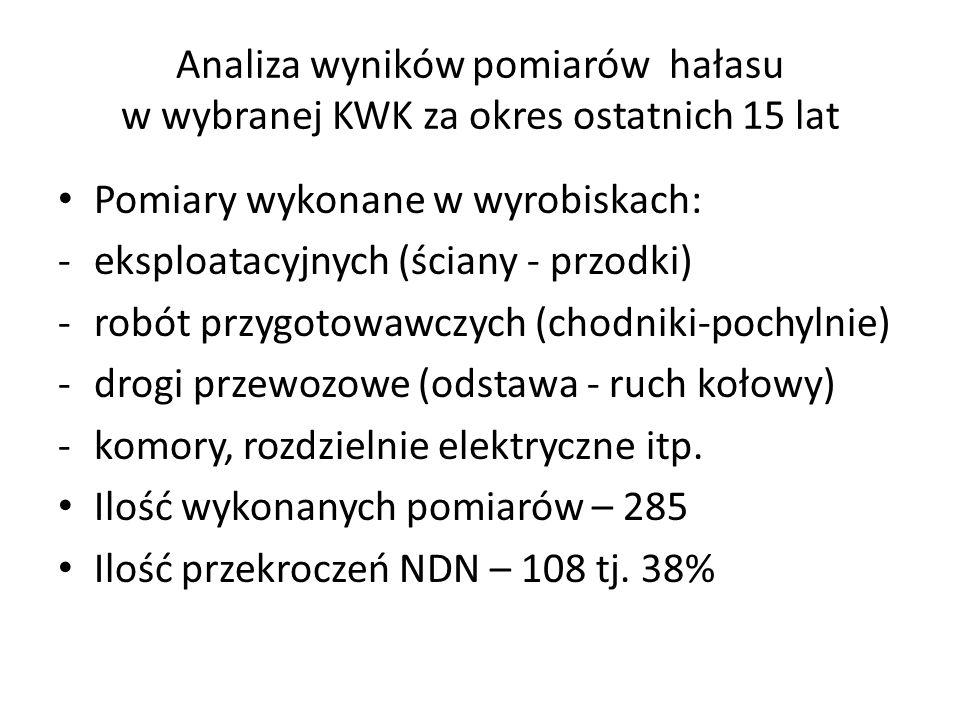 Analiza wyników pomiarów hałasu w wybranej KWK za okres ostatnich 15 lat Pomiary wykonane w wyrobiskach: -eksploatacyjnych (ściany - przodki) -robót przygotowawczych (chodniki-pochylnie) -drogi przewozowe (odstawa - ruch kołowy) -komory, rozdzielnie elektryczne itp.