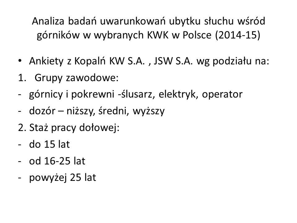 Analiza badań uwarunkowań ubytku słuchu wśród górników w wybranych KWK w Polsce (2014-15) Ankiety z Kopalń KW S.A., JSW S.A.