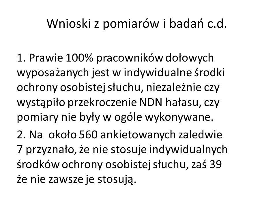 Wnioski z pomiarów i badań c.d. 1.