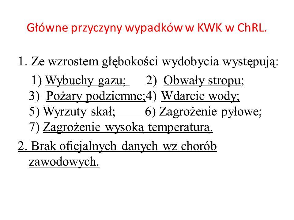 Główne przyczyny wypadków w KWK w ChRL. 1.