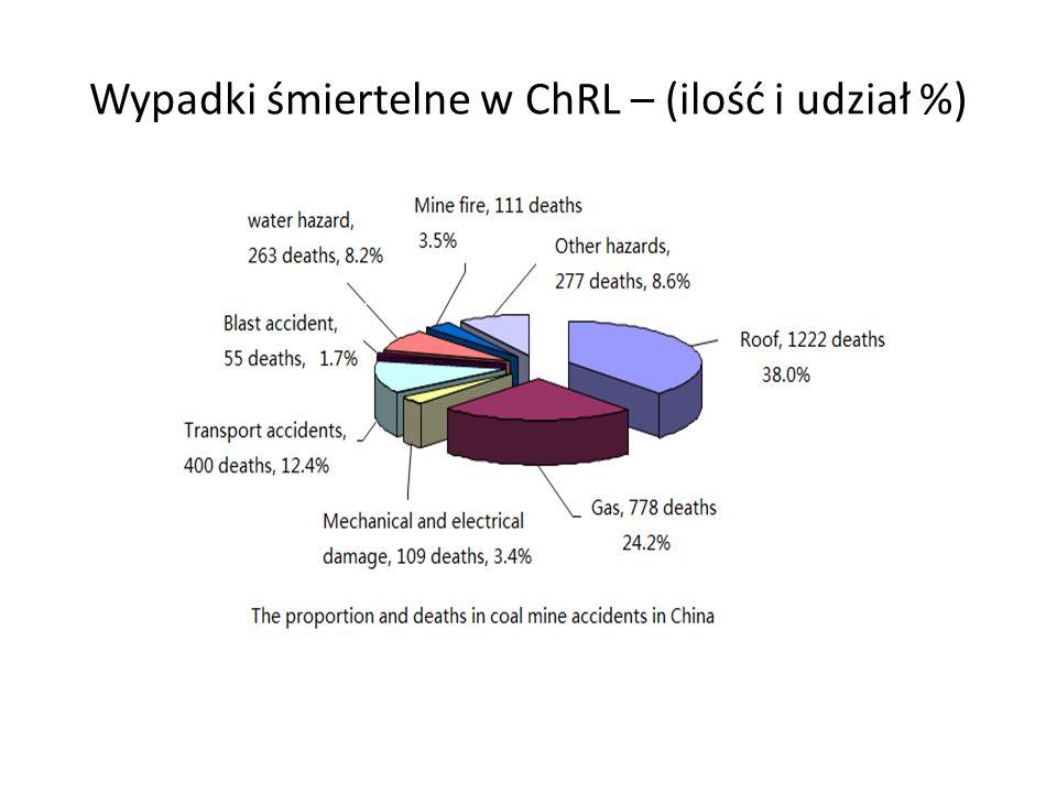 Wypadki śmiertelne w ChRL – (ilość i udział %)