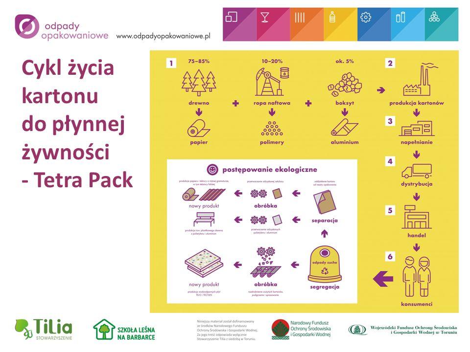 Cykl życia kartonu do płynnej żywności - Tetra Pack